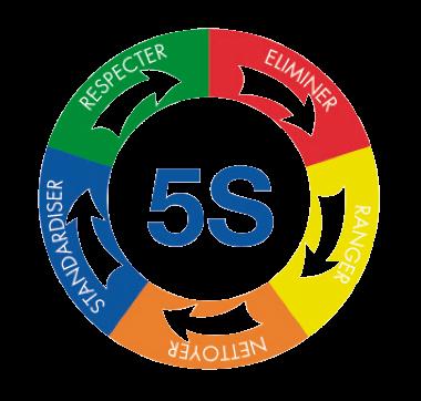 los 5s del método Lean
