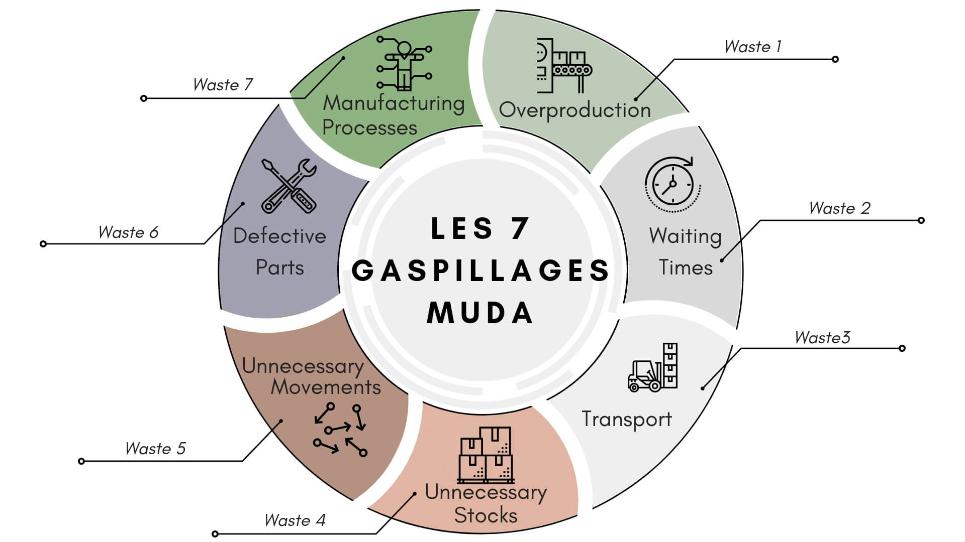Residuos de MUDA